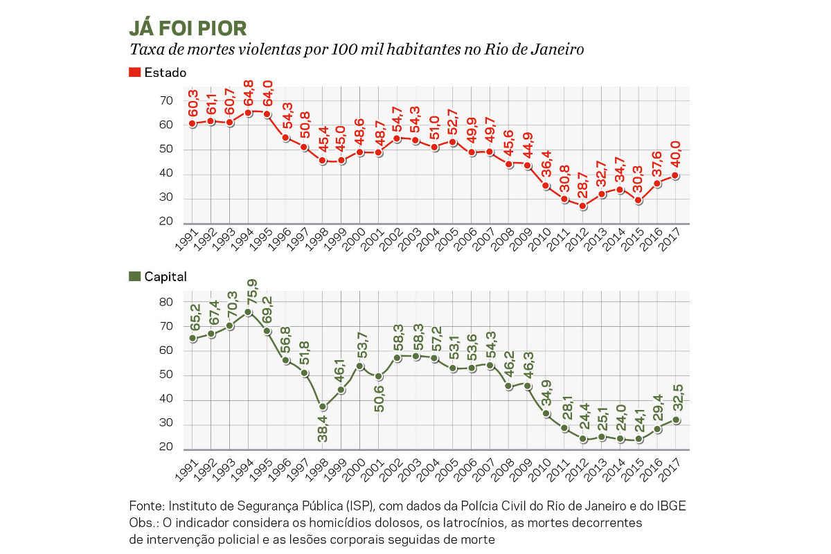 Mortes violentas no Rio de Janeiro